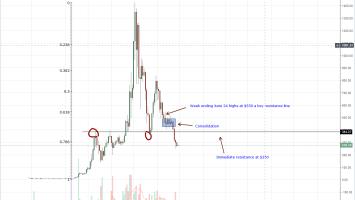 Ethereum Weekly Chart Aug 28