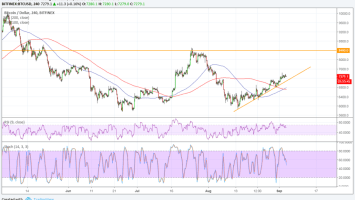 Bitcoin (BTC) Price Watch: Nearby Inflection Points to Watch 1