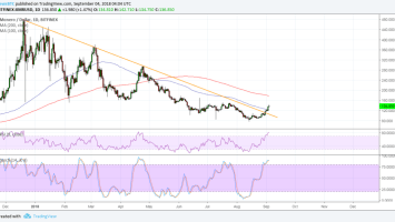 Monero (XMR) Price Watch: Major Upside Break on Bullish Forecasts 3