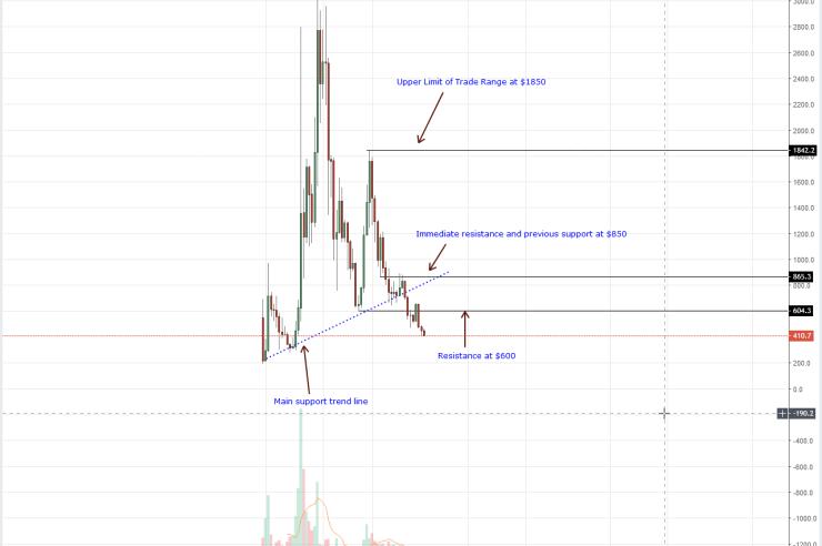 Bitcoin Cash Weekly Chart Sep 20