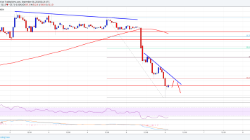 Bitcoin Cash Price Analysis: BCH/USD Turned Sell on Rallies 2