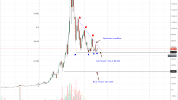Bitcoin Weekly Chart Sep 29