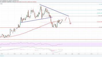 Cardano Price Analysis: ADA/USD Could Struggle Near $0.1050 2