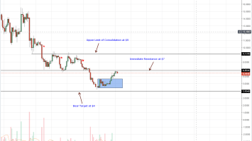EOS Daily Chart Sept 4