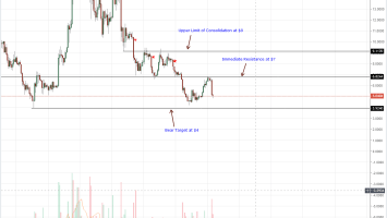 EOS Daily Chart Sept 7