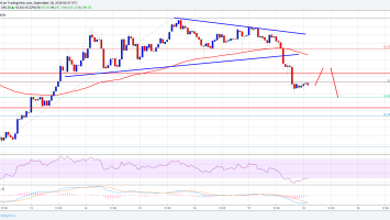 Bitcoin (BTC) Price Weekly Forecast: $10K Holds Key For Recovery 2