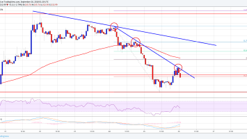 Ethereum Price Analysis: ETH/USD Sellers In Control Below $224 2