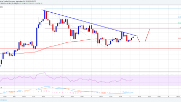 Ethereum Price Analysis: ETH/USD Preparing For More Gains Above $290 2