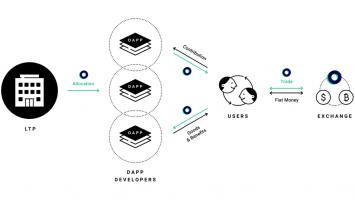 Popular Messaging App Line Launches Native 'LINK' Token 2