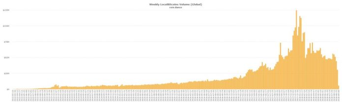 P2P Markets Report: BTC Posts Record Low for Localbitcoins Trade Volume