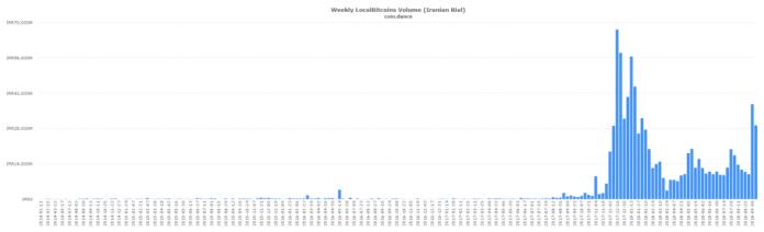 coin dance localbitcoins IRR volume