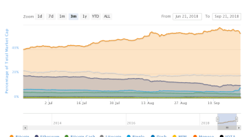 Bitcoin market dominance is an indicator 4