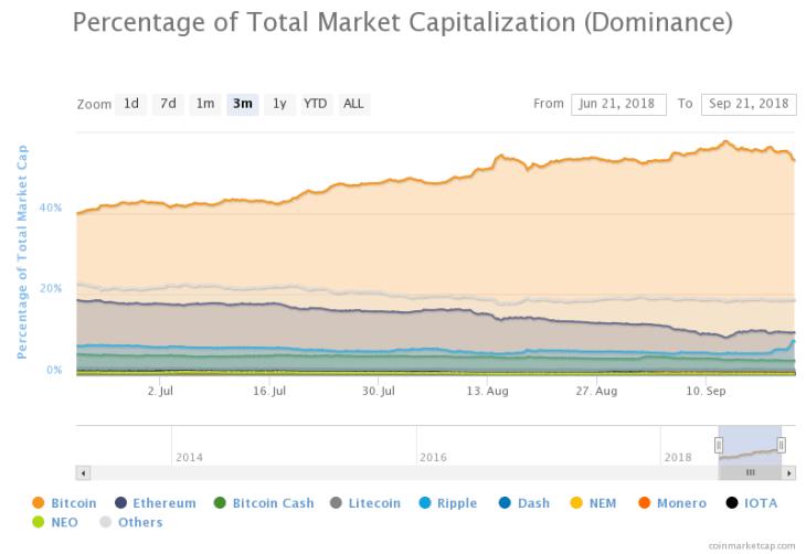 percentage of total market capitalization 1 1 1