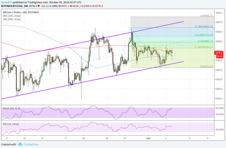 BTC/USD Chart from CoinPriceWatch