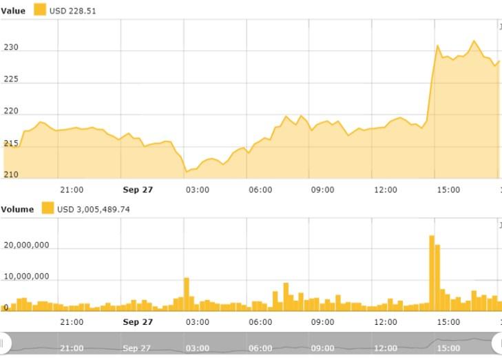 Ethereum 24 hour price chart. Source: Cointelegraph Ethereum Price Index