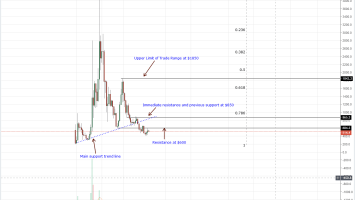 Bitcoin Cash Weekly Chart Oct 4