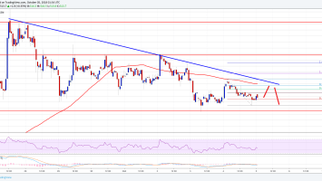 Bitcoin Cash Price Analysis: BCH/USD Remains at Risk of More Losses 2