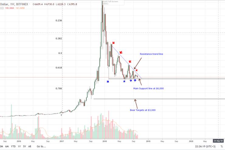 Bitcoin Weekly Chart Oct 15