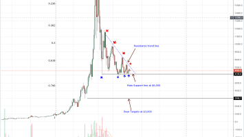 Bitcoin Price Analysis: Failure of Buyers to Close Above $7,000 is Bearish for BTC 3
