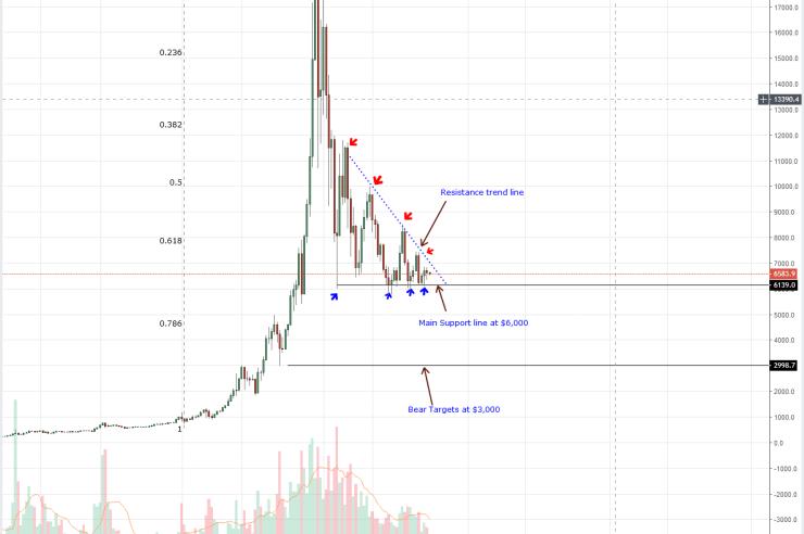 Bitcoin Weekly Chart Oct 2