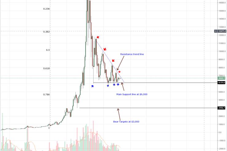 Bitcoin Weekly Chart Oct 9