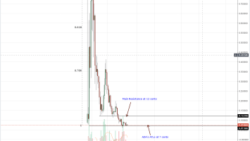 Cardano Weekly Chart Oct 27