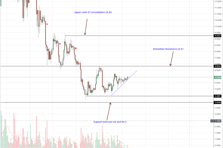 Litecoin Price Analysis:  EOS, Tron, IOTA Rejection of Bears Positive for Altcoins 1