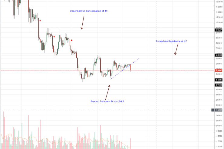 EOS Daily Chart Oct 12