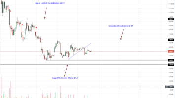 EOS Daily Chart Oct 23