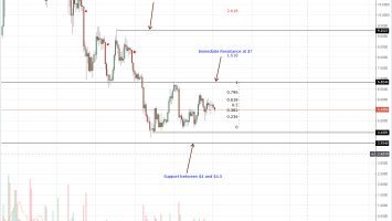 EOS Daily Chart Oct 4