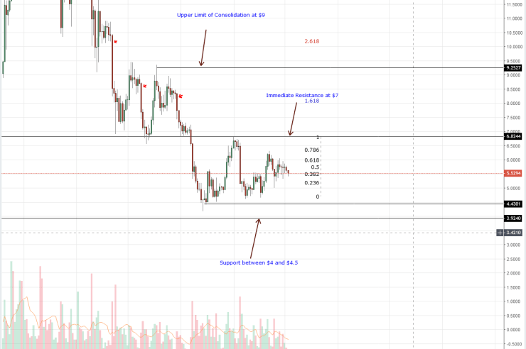 Litecoin Price Analysis: Monero Breaks below Main Support Trend line as XLM Shed 5% 1