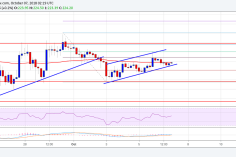 Ethereum Price Weekly Analysis: ETH/USD Remains in Broad Range 11