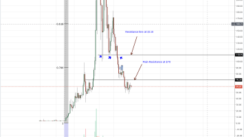 Litecoin Price Analysis: LTC is an institutional Grade Investment, Bull aim at $70 1