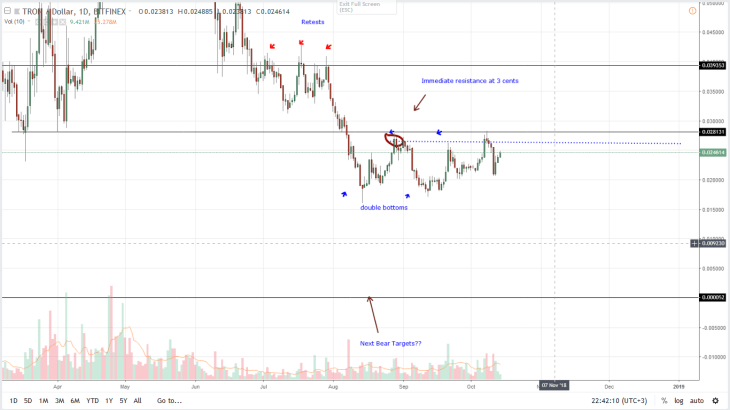 EOS Price Analysis: Trouble Brews in Cardano as Tron Outperforms other Altcoins 2