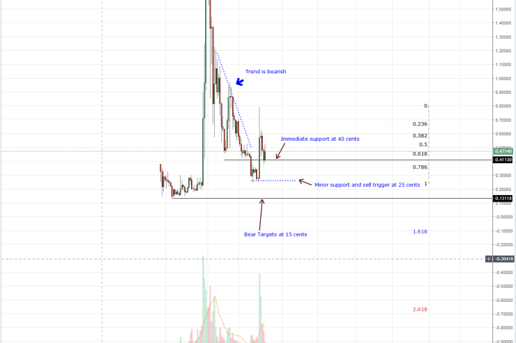 XRP Weekly Chart Oct 17