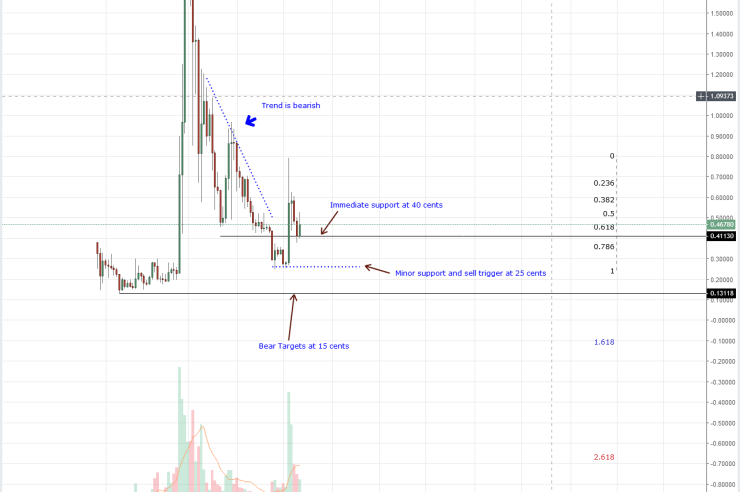 XRP Weekly Chart Oct 22