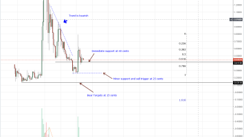Ripple Price Analysis: XRP Volumes Dry Up as Monthly Losses Rise to 23 Percent 1