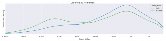 Order Speed Analysis Reveals the Fastest Cryptocurrency Exchanges