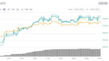 Cryptocurrency Market Update: More Movement From Maker 1