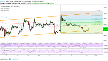 Bitcoin (BTC) Price Watch: Aiming for $7,000 Next?