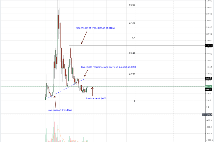 Bitcoin Cash Price Analysis: With or Without Consensus, BCH/USD Could Test $850 1
