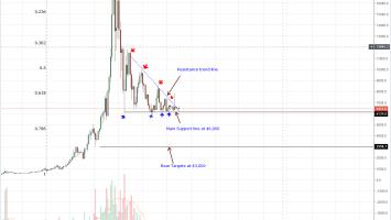 XRP/USD, BTC/USD Price Analysis: Ripple Bullish as Bitcoin Steady above $6,000 1