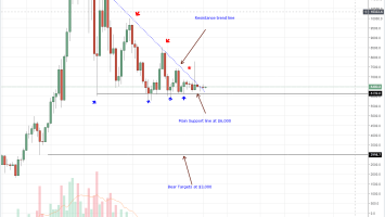 Bitcoin Price Analysis: BTC/USD Breakout above Resistance Trend Line, Buyers aim $7,200 1