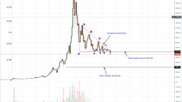 BTC/USD Price Analysis: ECB Official Says Bitcoin a Clever Idea as Prices Steady 1