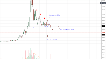 BTC/USD Price Analysis: Bitcoin Support at $3,600, Path to $4,500? 1