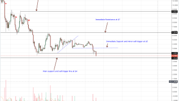 Altcoin Crush Continue: Cardano (ADA/USD) Register New Lows 2