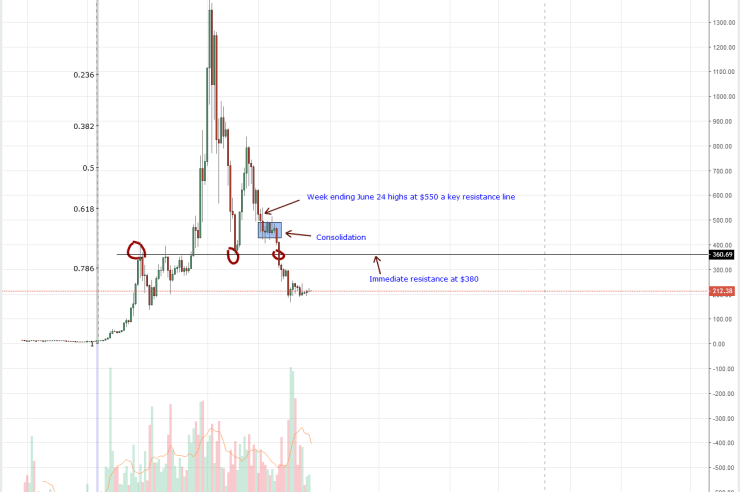 Ethereum Price Analysis: ETH/USD Stable As Price Accumulates Inside a $30 Trade Range 1