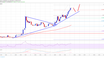 Ethereum Price Analysis: ETH/USD Breaks Key Resistance, $230 Next? 3