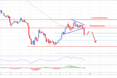 Bitcoin Price Analysis: BTC/USD Resumes Decline, Could Test $3,500 1