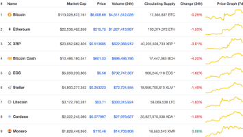 XRP, Bitcoin Cash, & Dogecoin Down the Most among Top Altcoins & The Glorious Victory of BAT 2